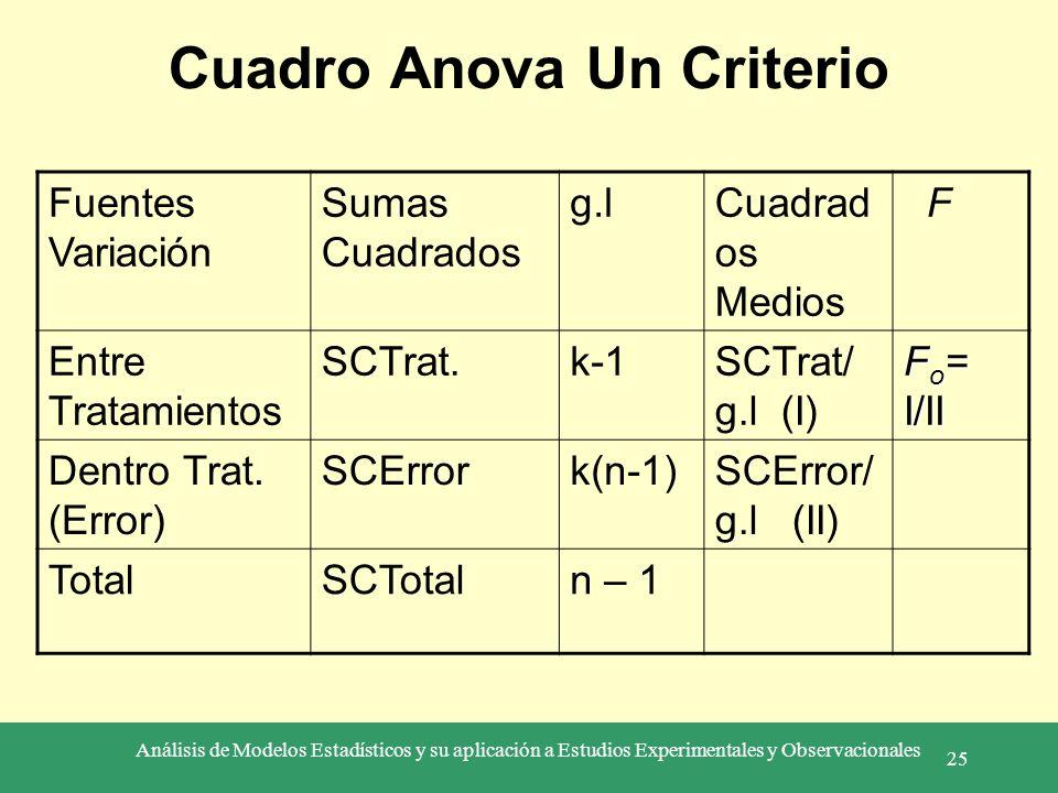 Análisis de Modelos Estadísticos y su aplicación a Estudios Experimentales y Observacionales 25 Cuadro Anova Un Criterio Fuentes Variación Sumas Cuadr