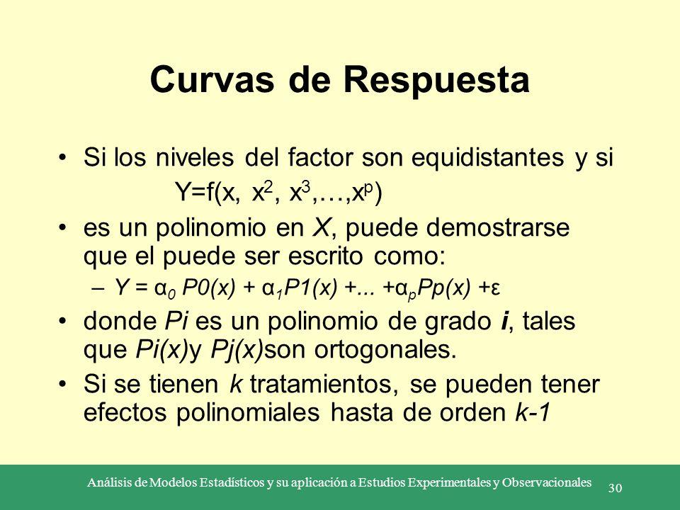 Análisis de Modelos Estadísticos y su aplicación a Estudios Experimentales y Observacionales 30 Curvas de Respuesta Si los niveles del factor son equi