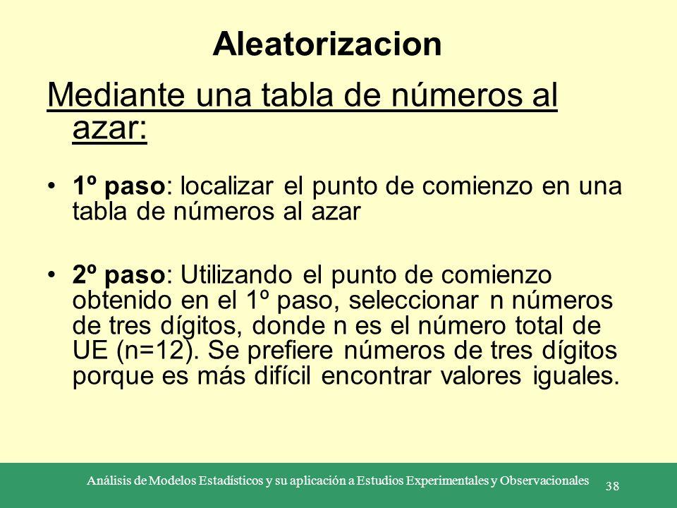 Análisis de Modelos Estadísticos y su aplicación a Estudios Experimentales y Observacionales 38 Aleatorizacion Mediante una tabla de números al azar: