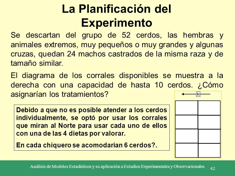 Análisis de Modelos Estadísticos y su aplicación a Estudios Experimentales y Observacionales 42 La Planificación del Experimento Se descartan del grup