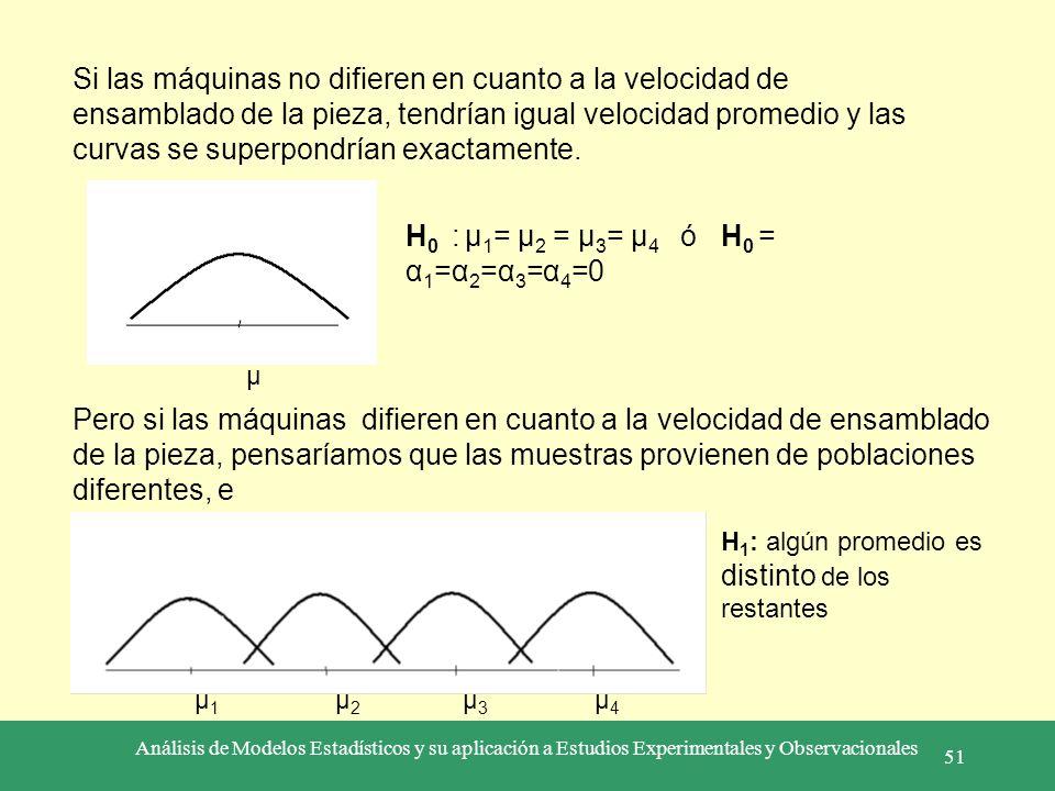Análisis de Modelos Estadísticos y su aplicación a Estudios Experimentales y Observacionales 51 Pero si las máquinas difieren en cuanto a la velocidad