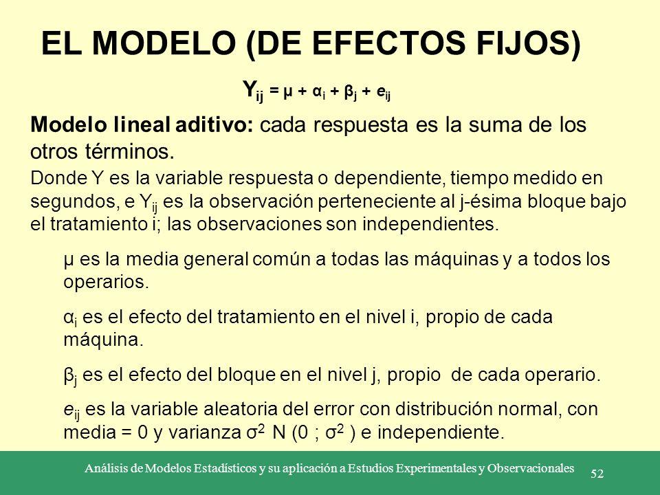 Análisis de Modelos Estadísticos y su aplicación a Estudios Experimentales y Observacionales 52 EL MODELO (DE EFECTOS FIJOS) Y ij = µ + α i + β j + e