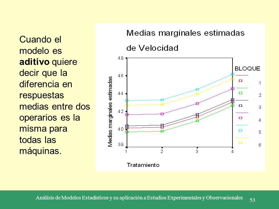 Análisis de Modelos Estadísticos y su aplicación a Estudios Experimentales y Observacionales 53 Cuando el modelo es aditivo quiere decir que la difere