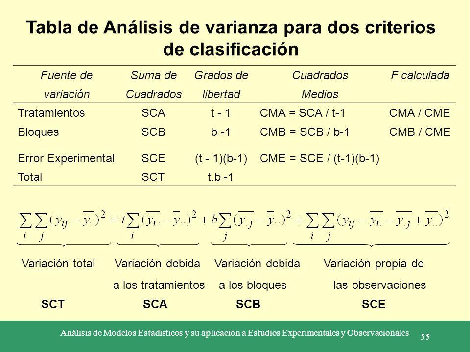 Análisis de Modelos Estadísticos y su aplicación a Estudios Experimentales y Observacionales 55 Tabla de Análisis de varianza para dos criterios de cl