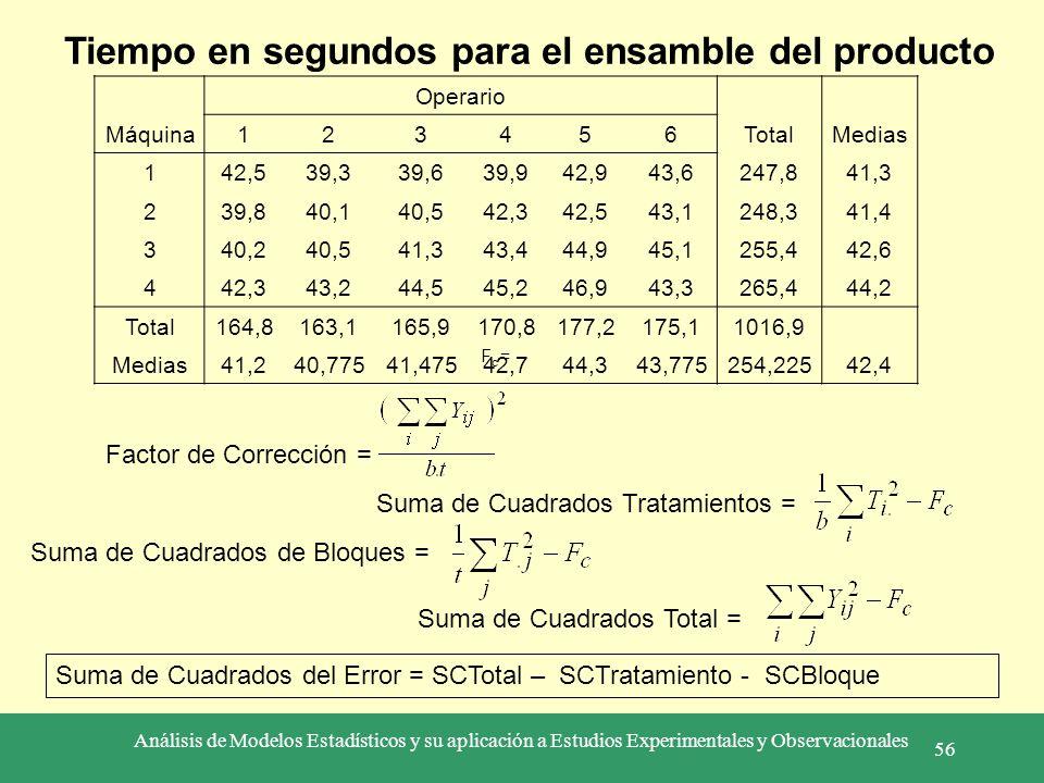 Análisis de Modelos Estadísticos y su aplicación a Estudios Experimentales y Observacionales 56 Operario Máquina123456TotalMedias 142,539,339,639,942,