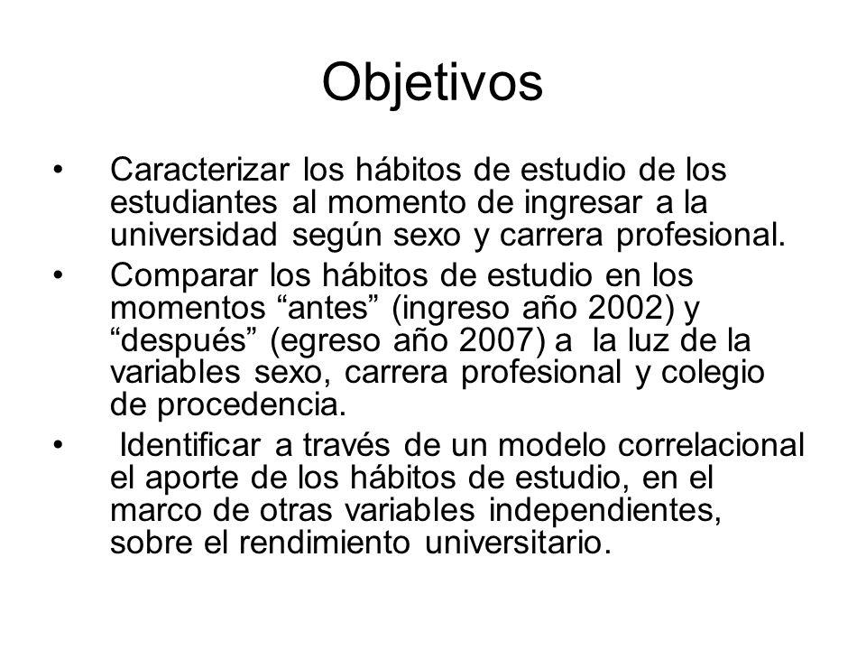 Antecedentes Núñez y Sánchez (1991) relacionaron los hábitos de estudio y el rendimiento escolar de alumnos pertenecientes al 7mo grado de educación general básica (EGB) y al 1ro del bachillerato (BUP).