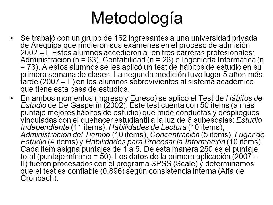 Metodología Se trabajó con un grupo de 162 ingresantes a una universidad privada de Arequipa que rindieron sus exámenes en el proceso de admisión 2002