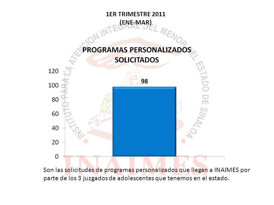 1ER TRIMESTRE 2011 (ENE-MAR) Son las solicitudes de programas personalizados que llegan a INAIMES por parte de los 3 juzgados de adolescentes que tenemos en el estado.