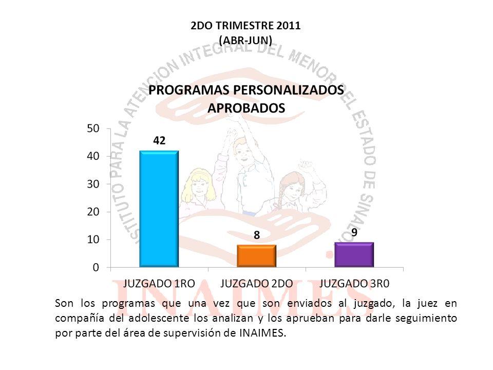 Son los programas personalizados de los adolescentes que envían al juzgado 4TO TRIMESTRE 2011 (OCT-DIC)