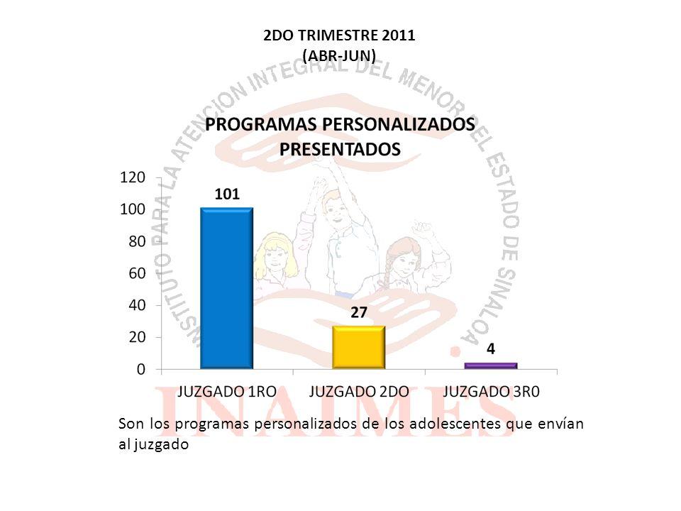 2DO TRIMESTRE 2011 (ABR-JUN) Son los programas personalizados de los adolescentes que envían al juzgado
