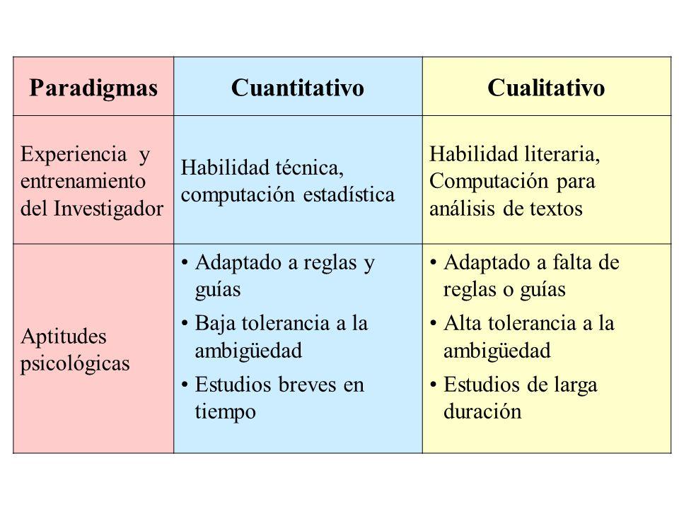 ParadigmasCuantitativoCualitativo Experiencia y entrenamiento del Investigador Habilidad técnica, computación estadística Habilidad literaria, Computa