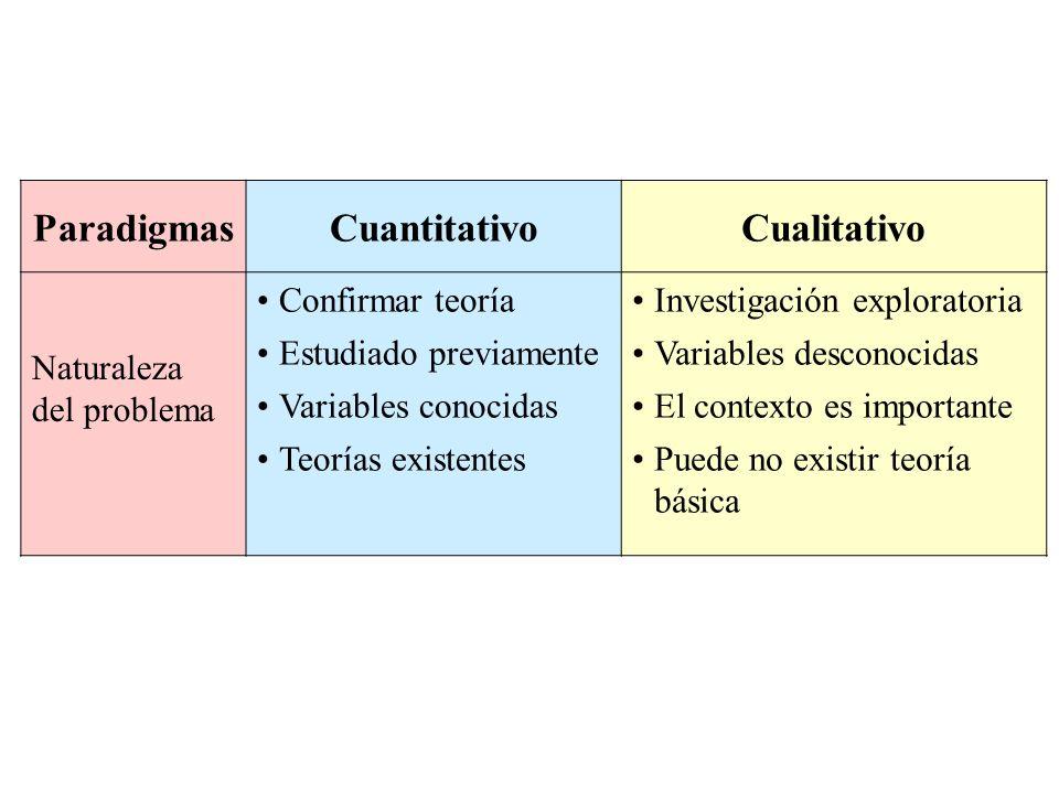 ParadigmasCuantitativoCualitativo Naturaleza del problema Confirmar teoría Estudiado previamente Variables conocidas Teorías existentes Investigación