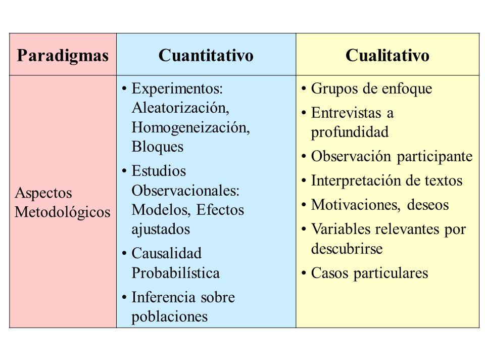 ParadigmasCuantitativoCualitativo Aspectos Metodológicos Experimentos: Aleatorización, Homogeneización, Bloques Estudios Observacionales: Modelos, Efe