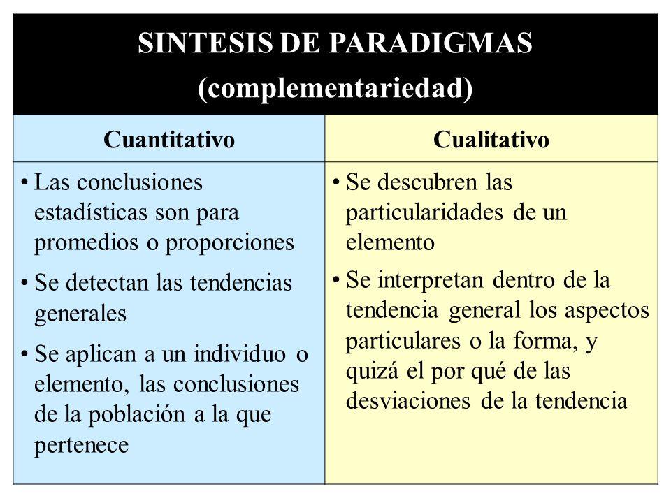 SINTESIS DE PARADIGMAS (complementariedad) CuantitativoCualitativo Las conclusiones estadísticas son para promedios o proporciones Se detectan las ten