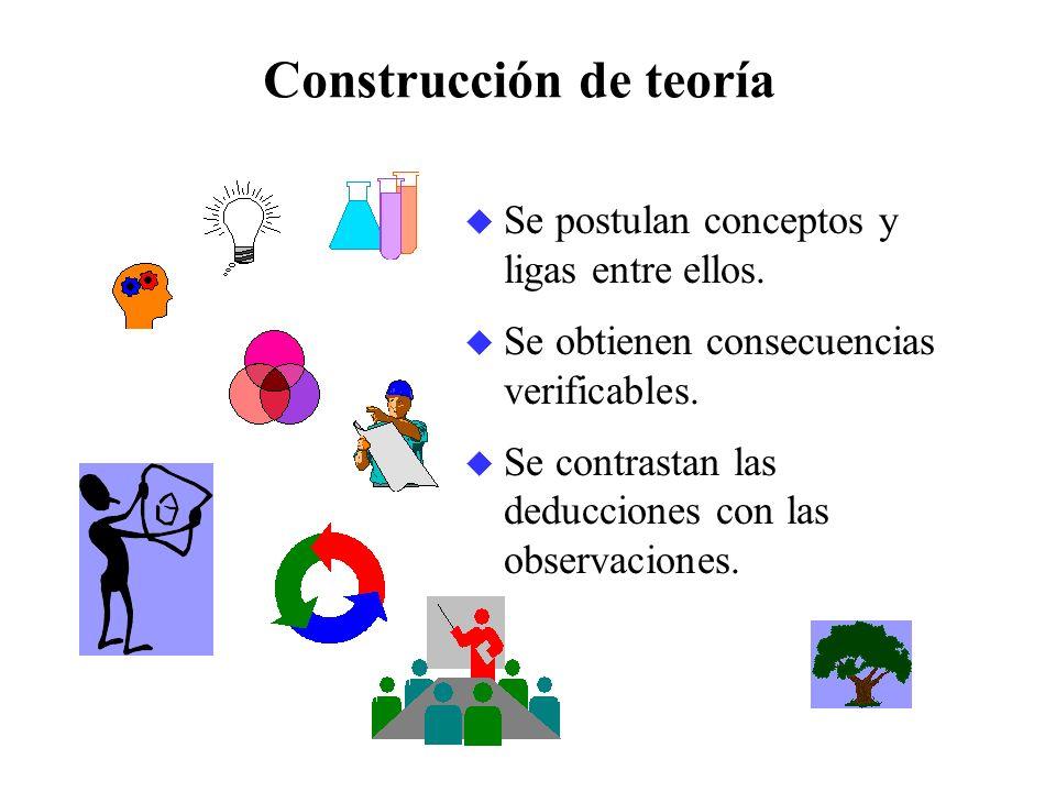Construcción de teoría u Se postulan conceptos y ligas entre ellos. u Se obtienen consecuencias verificables. u Se contrastan las deducciones con las