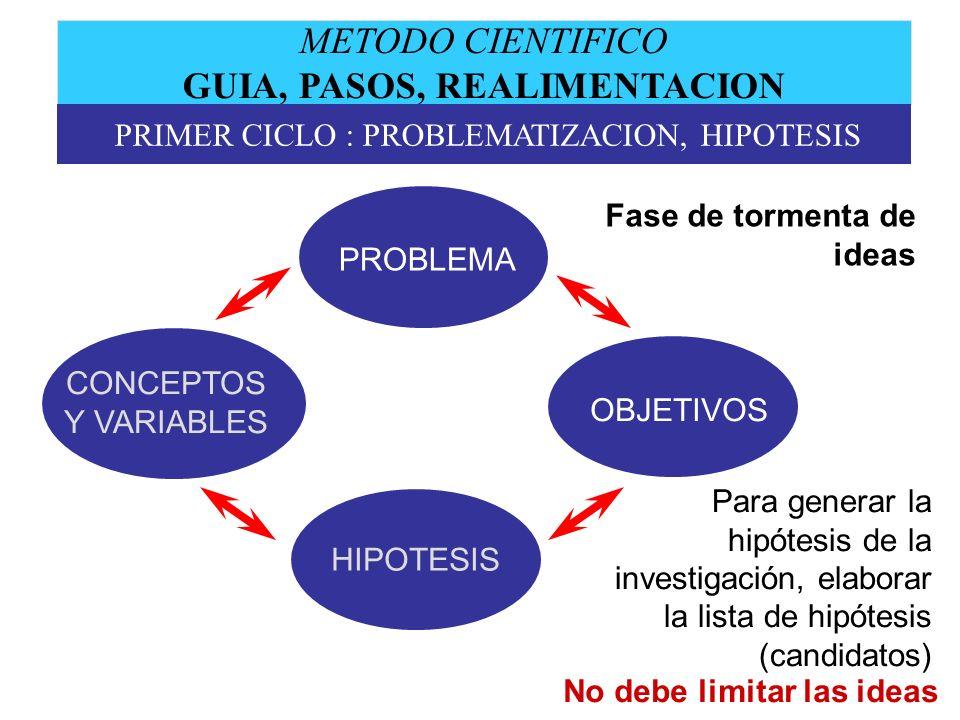 METODO CIENTIFICO GUIA, PASOS, REALIMENTACION PRIMER CICLO : PROBLEMATIZACION, HIPOTESIS Fase de tormenta de ideas Para generar la hipótesis de la inv