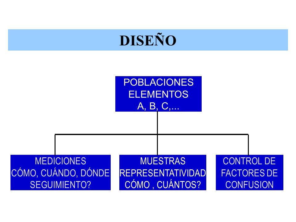 ESTRUCTURA MEDICIONES CÓMO, CUÁNDO, DÓNDE SEGUIMIENTO? CONTROL DE FACTORES DE CONFUSION POBLACIONES ELEMENTOS A, B, C,... MUESTRAS REPRESENTATIVIDAD C