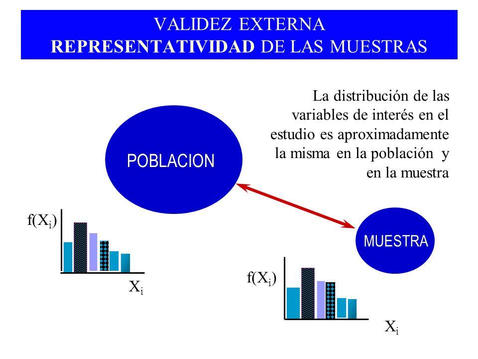 VALIDEZ EXTERNA REPRESENTATIVIDAD DE LAS MUESTRAS POBLACION MUESTRA La distribución de las variables de interés en el estudio es aproximadamente la mi