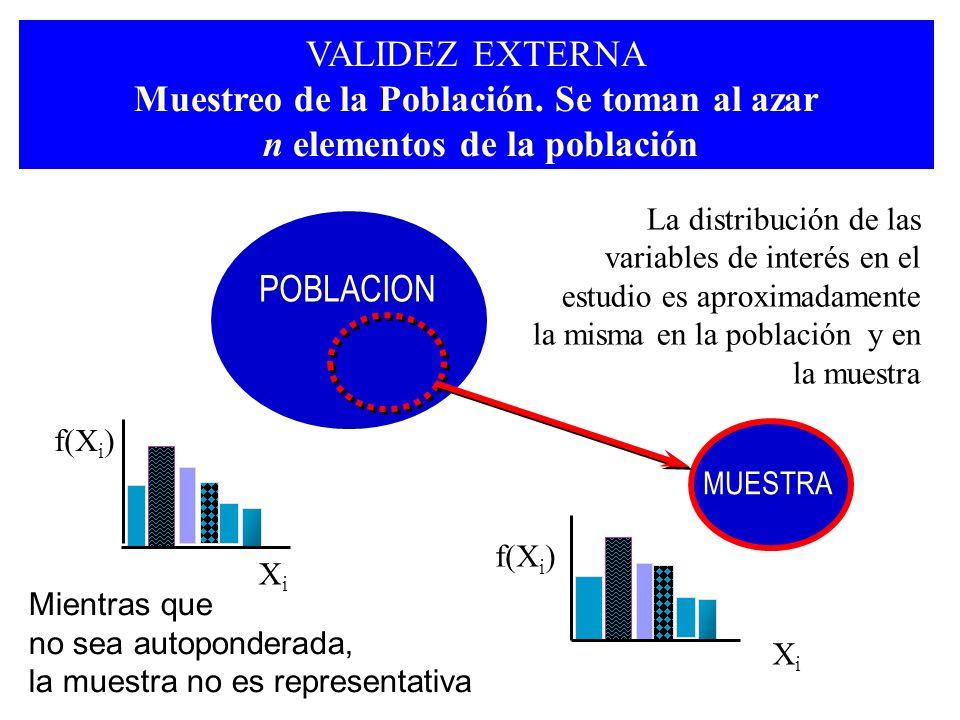 VALIDEZ EXTERNA Muestreo de la Población. Se toman al azar n elementos de la población MUESTRA La distribución de las variables de interés en el estud
