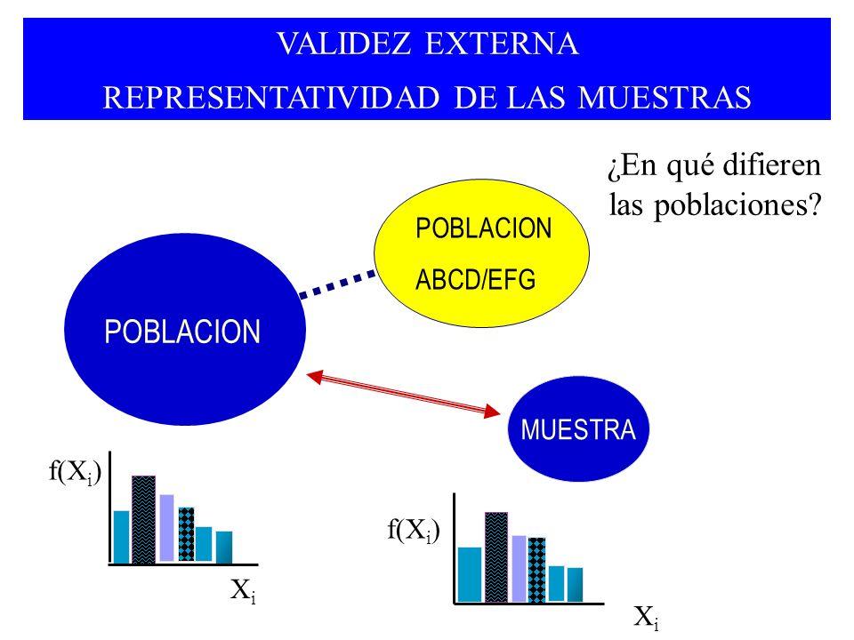 VALIDEZ EXTERNA REPRESENTATIVIDAD DE LAS MUESTRAS MUESTRA ¿En qué difieren las poblaciones? POBLACION ABCD/EFG XiXi f(X i ) XiXi POBLACION