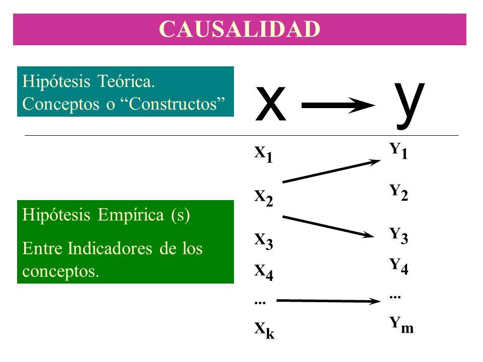 CAUSALIDAD y x Hipótesis Teórica. Conceptos o Constructos X 1 X 2 X 3 X 4... X k Y 1 Y 2 Y 3 Y 4... Y m Hipótesis Empírica (s) Entre Indicadores de lo