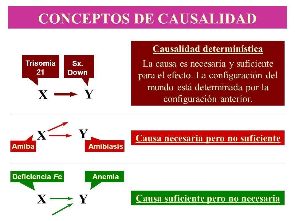 CONCEPTOS DE CAUSALIDAD X Y Causalidad determinística La causa es necesaria y suficiente para el efecto. La configuración del mundo está determinada p