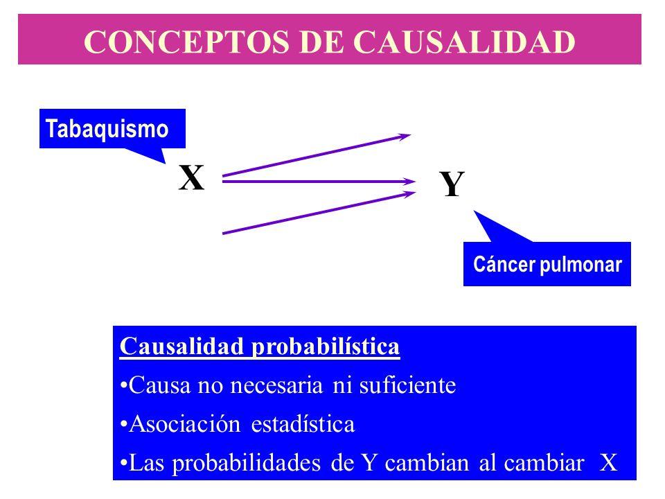 CONCEPTOS DE CAUSALIDAD X Y Causalidad probabilística Causa no necesaria ni suficiente Asociación estadística Las probabilidades de Y cambian al cambi
