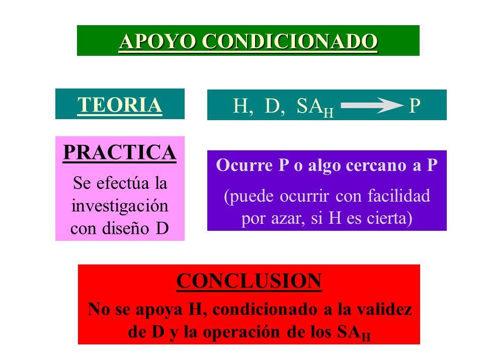 APOYO CONDICIONADO TEORIA H, D, SA H P PRACTICA Se efectúa la investigación con diseño D Ocurre P o algo cercano a P (puede ocurrir con facilidad por