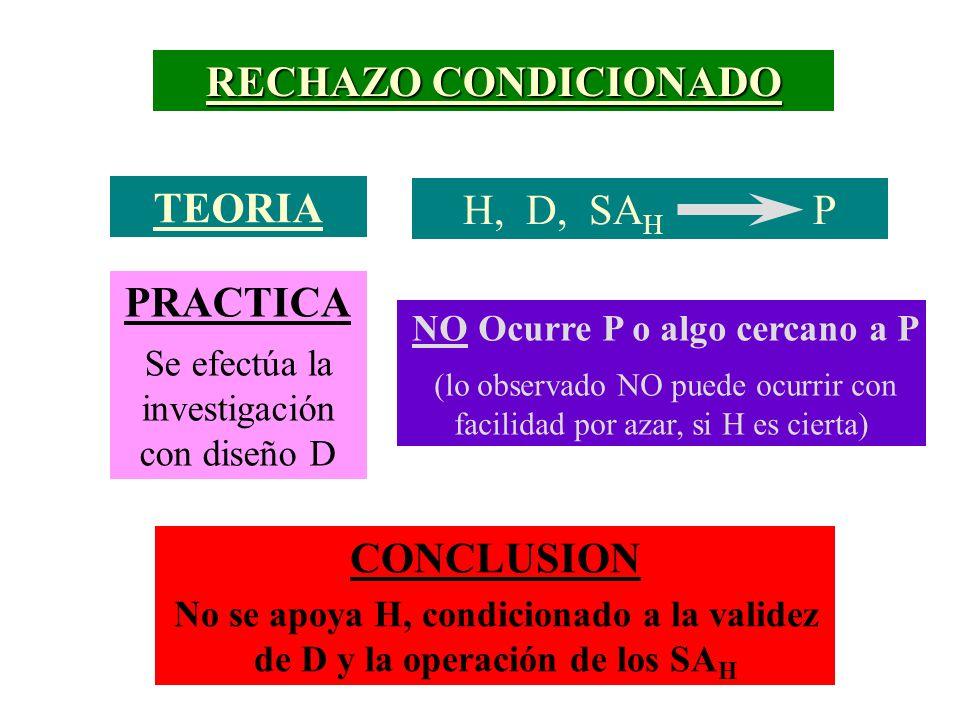 RECHAZO CONDICIONADO TEORIA H, D, SA H P PRACTICA Se efectúa la investigación con diseño D CONCLUSION No se apoya H, condicionado a la validez de D y