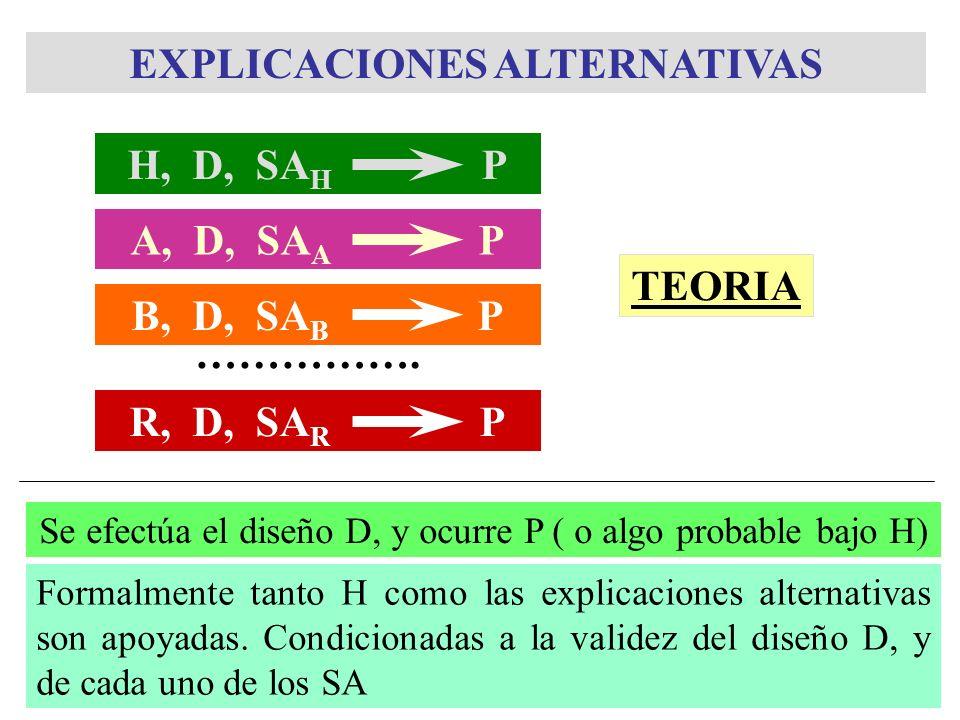 B, D, SA B P EXPLICACIONES ALTERNATIVAS ……………. Se efectúa el diseño D, y ocurre P ( o algo probable bajo H) Formalmente tanto H como las explicaciones