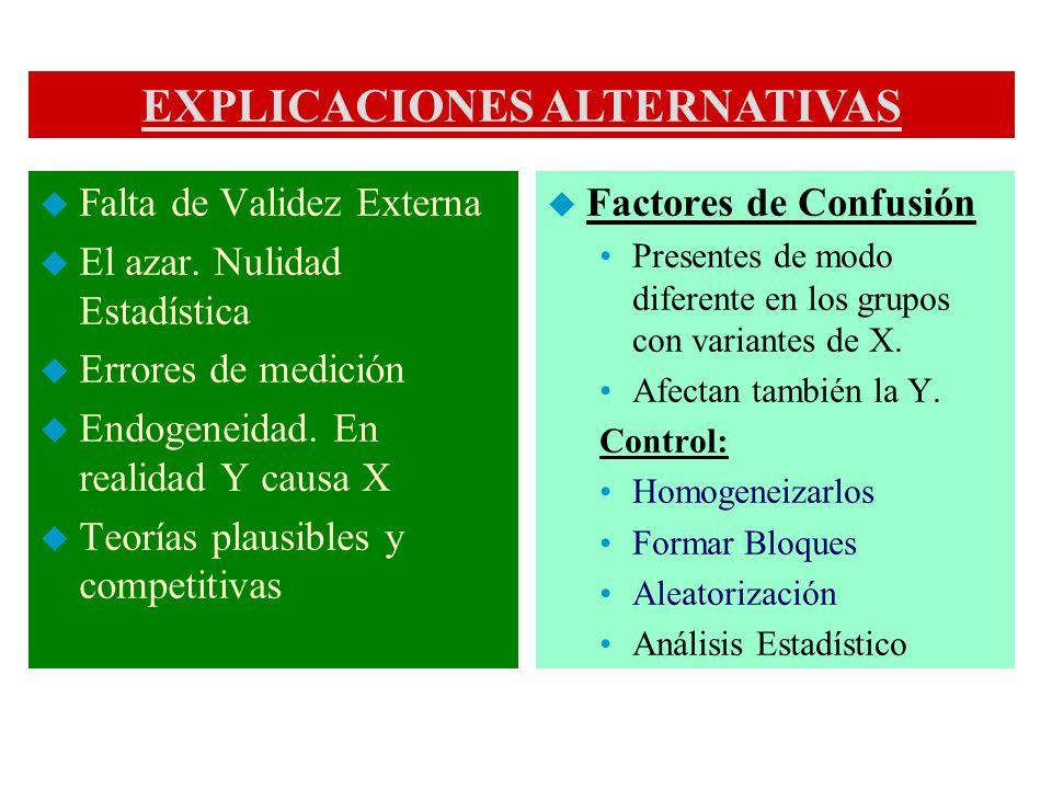 EXPLICACIONES ALTERNATIVAS u Falta de Validez Externa u El azar. Nulidad Estadística u Errores de medición u Endogeneidad. En realidad Y causa X u Teo