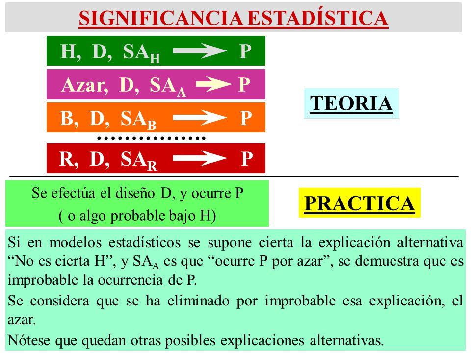 SIGNIFICANCIA ESTADÍSTICA ……………. Se efectúa el diseño D, y ocurre P ( o algo probable bajo H) Si en modelos estadísticos se supone cierta la explicaci