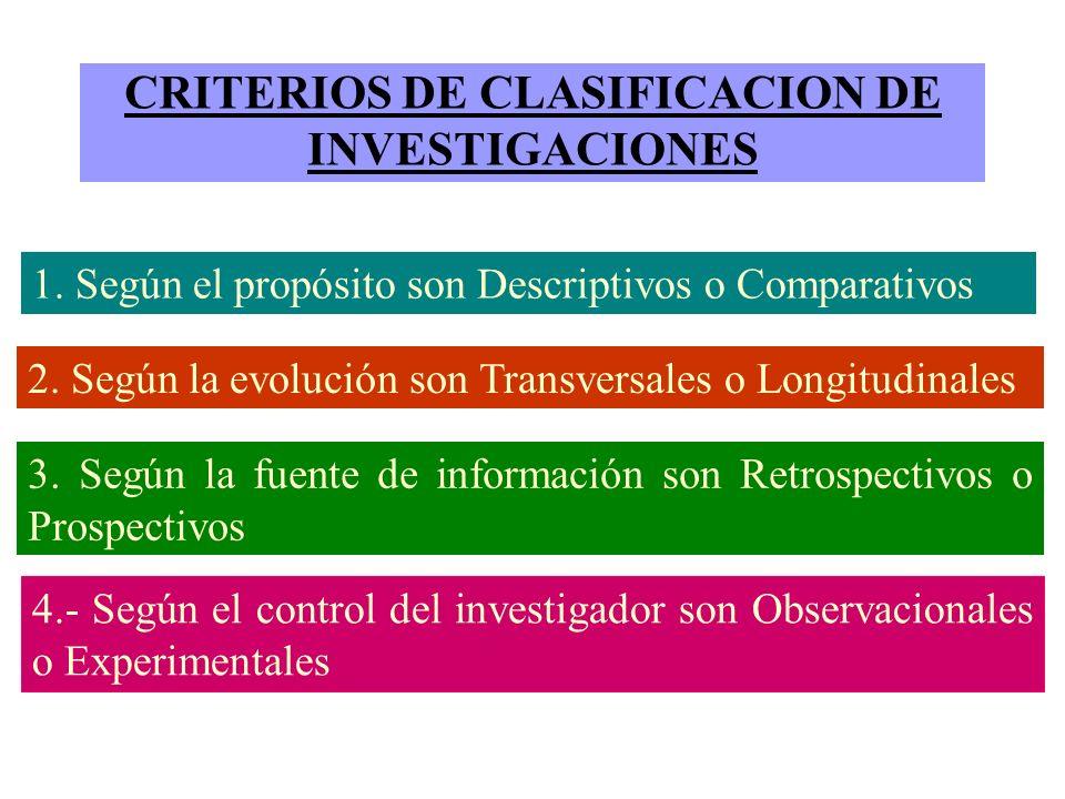 CRITERIOS DE CLASIFICACION DE INVESTIGACIONES 1. Según el propósito son Descriptivos o Comparativos 2. Según la evolución son Transversales o Longitud