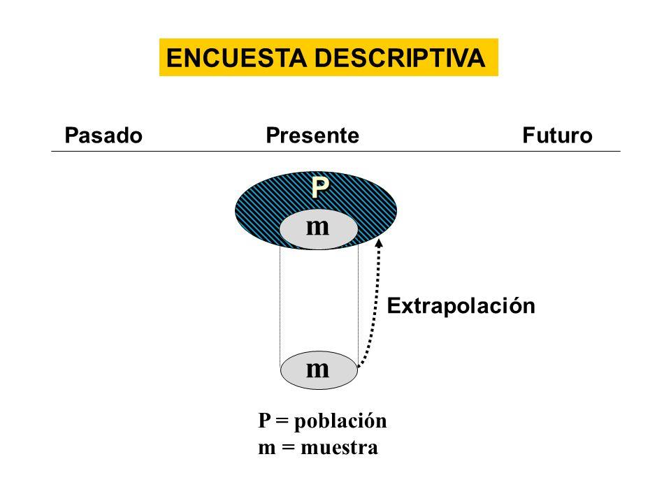 P P m m Extrapolación PasadoPresente Futuro P = población m = muestra ENCUESTA DESCRIPTIVA