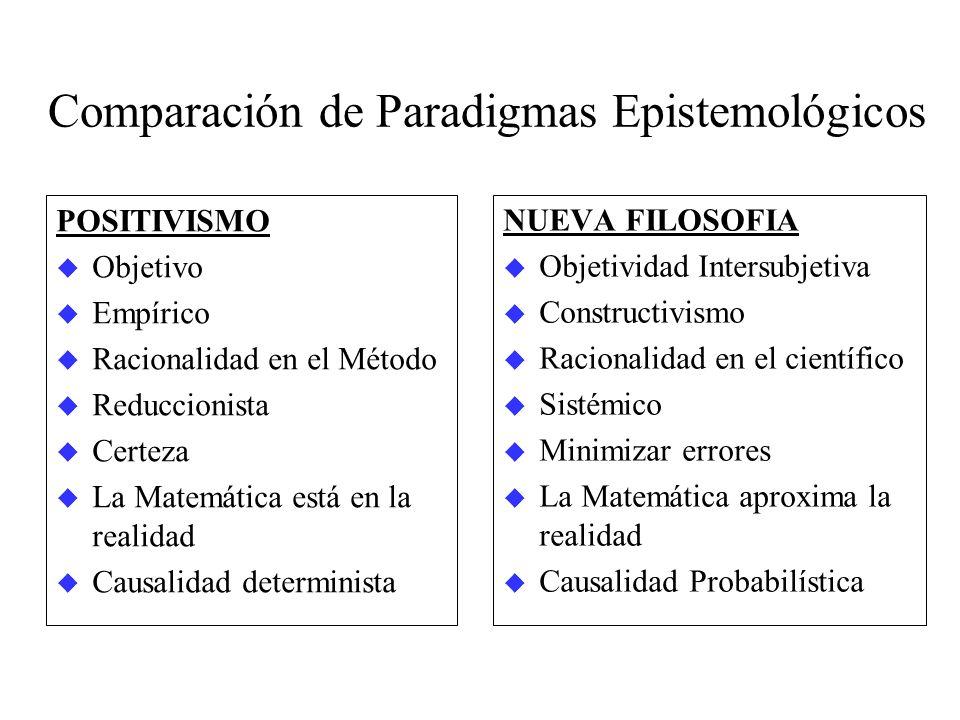 Comparación de Paradigmas Epistemológicos POSITIVISMO u Objetivo u Empírico u Racionalidad en el Método u Reduccionista u Certeza u La Matemática está