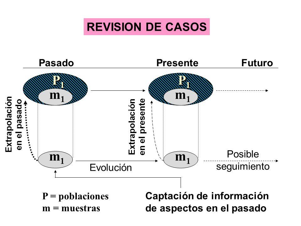 P1P1 P1P1 m1m1 m1m1 Extrapolación en el pasado Pasado Presente Futuro P = poblaciones m = muestras REVISION DE CASOS P1P1 P1P1 m1m1 m1m1 Extrapolación