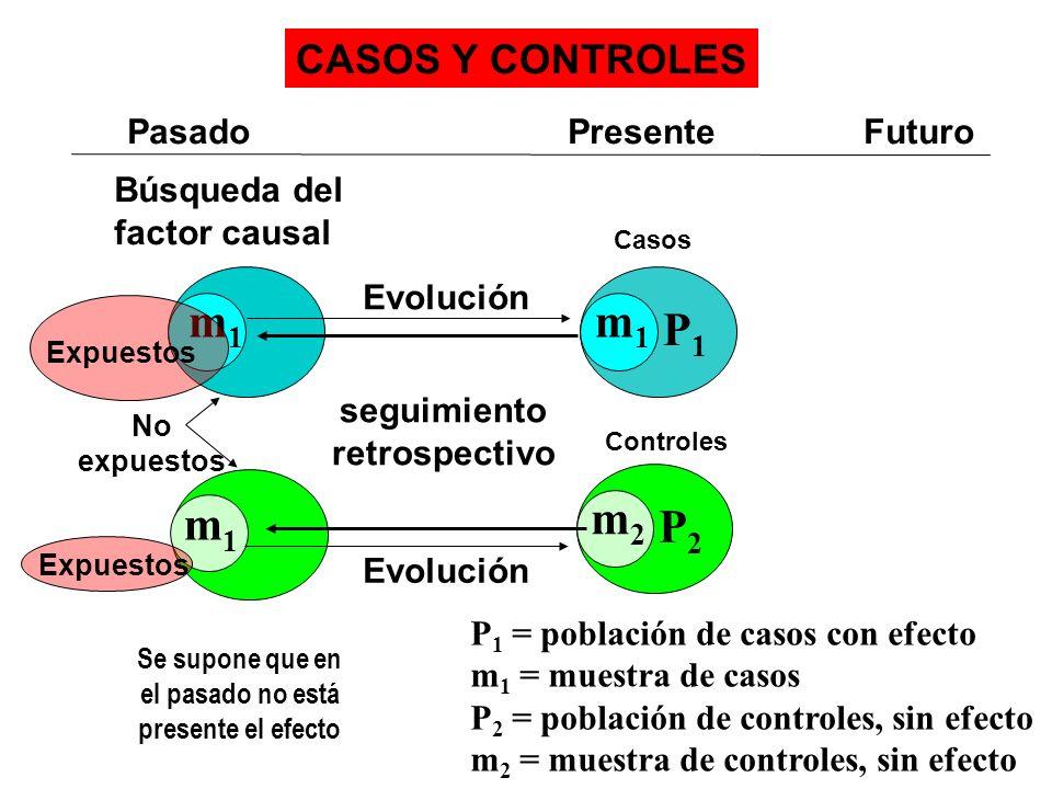 P 1 = población de casos con efecto m 1 = muestra de casos P 2 = población de controles, sin efecto m 2 = muestra de controles, sin efecto CASOS Y CON