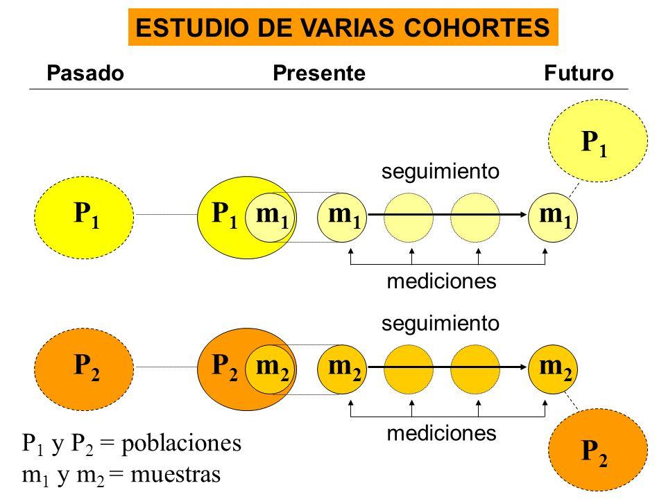 Pasado Presente Futuro P 1 y P 2 = poblaciones m 1 y m 2 = muestras ESTUDIO DE VARIAS COHORTES m1m1 seguimiento P1P1 P1P1 mediciones m1m1 m1m1 P1P1 m2