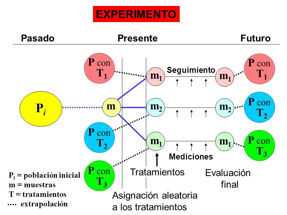 Pasado Presente Futuro EXPERIMENTO m 1 Mediciones Tratamientos Evaluación final Asignación aleatoria a los tratamientos Seguimiento P i = población in