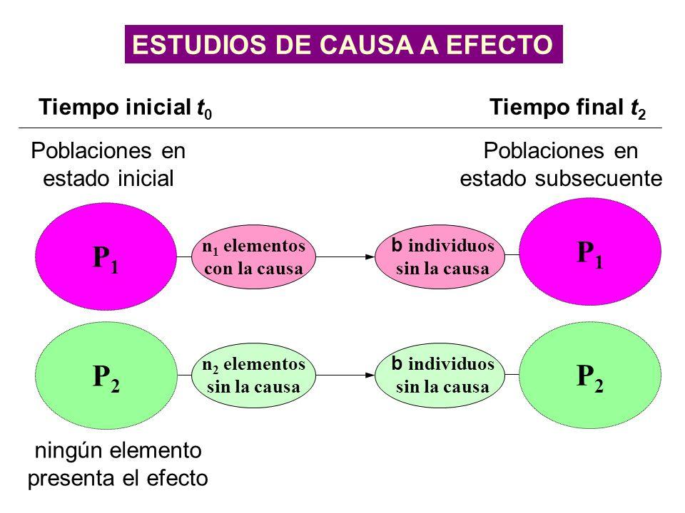 ESTUDIOS DE CAUSA A EFECTO Tiempo inicial t 0 Tiempo final t 2 Poblaciones en estado inicial ningún elemento presenta el efecto Poblaciones en estado