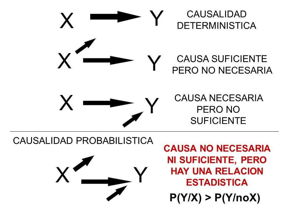 XY CAUSALIDAD PROBABILISTICA X X X Y Y Y CAUSALIDAD DETERMINISTICA CAUSA SUFICIENTE PERO NO NECESARIA CAUSA NECESARIA PERO NO SUFICIENTE CAUSA NO NECE