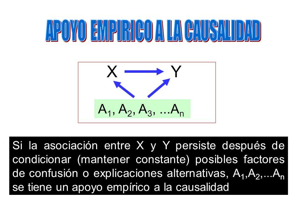 Si la asociación entre X y Y persiste después de condicionar (mantener constante) posibles factores de confusión o explicaciones alternativas, A 1,A 2