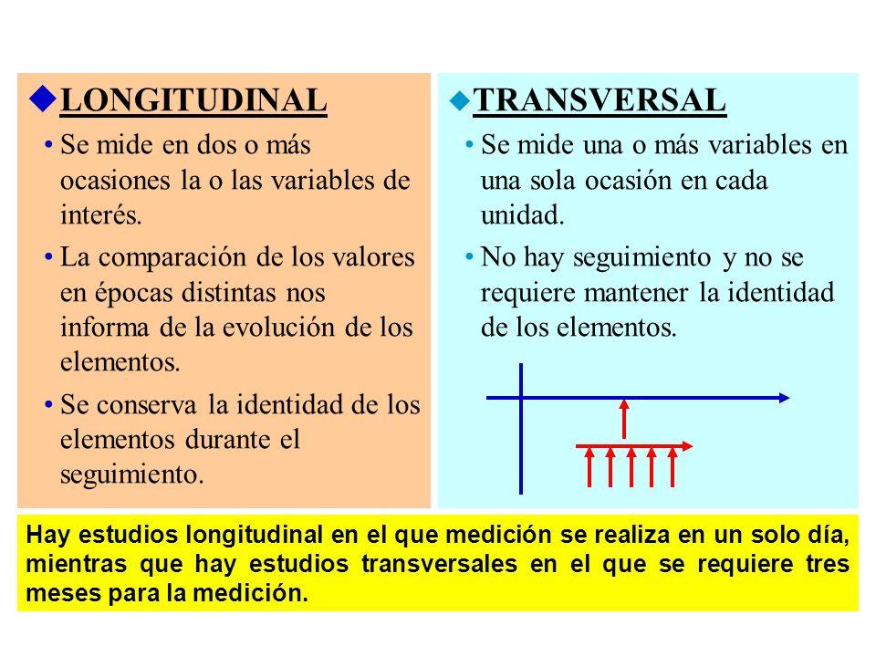 uLONGITUDINAL Se mide en dos o más ocasiones la o las variables de interés. La comparación de los valores en épocas distintas nos informa de la evoluc