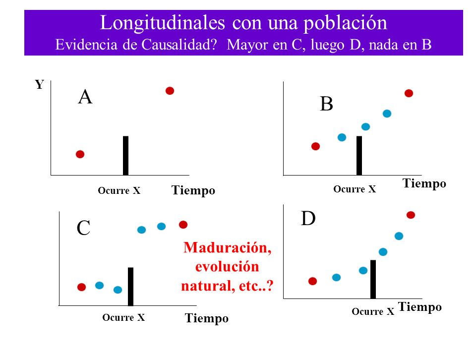 Longitudinales con una población Evidencia de Causalidad? Mayor en C, luego D, nada en B A Y Tiempo Ocurre X B C D Maduración, evolución natural, etc.