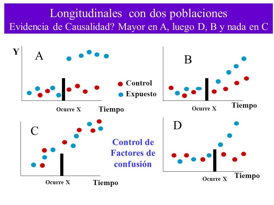 Longitudinales con dos poblaciones Evidencia de Causalidad? Mayor en A, luego D, B y nada en C Tiempo Ocurre X A B C D Control de Factores de confusió