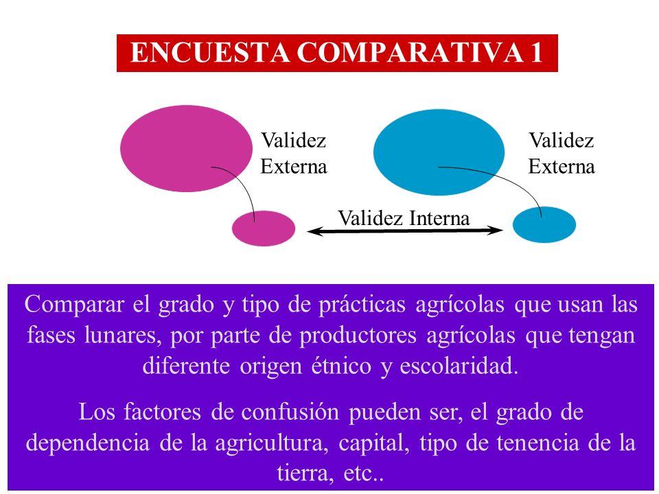 ENCUESTA COMPARATIVA 1 Validez Externa Validez Interna Comparar el grado y tipo de prácticas agrícolas que usan las fases lunares, por parte de produc