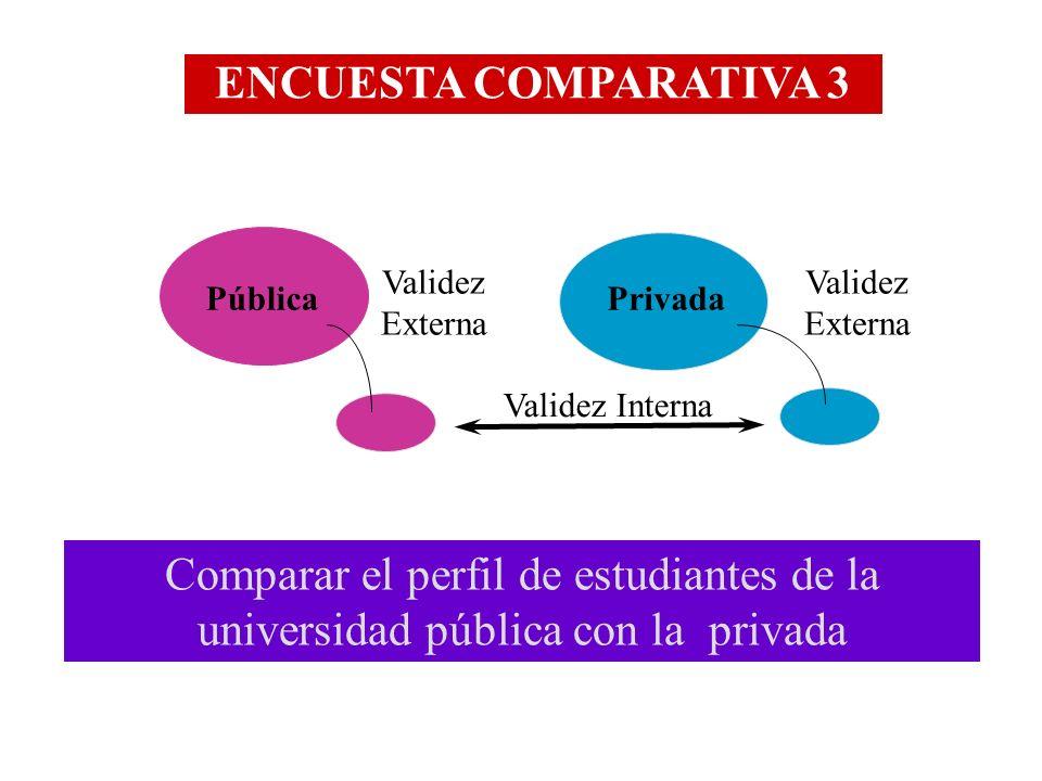 Comparar el perfil de estudiantes de la universidad pública con la privada Privada ENCUESTA COMPARATIVA 3 Validez Externa Validez Interna Validez Exte