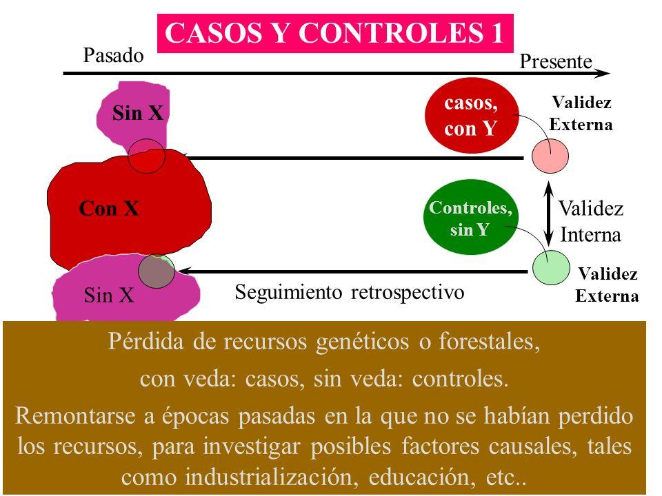 CASOS Y CONTROLES 1 casos, con Y Controles, sin Y Validez Externa Validez Interna Pasado Presente Seguimiento retrospectivo Con X Sin X Pérdida de rec