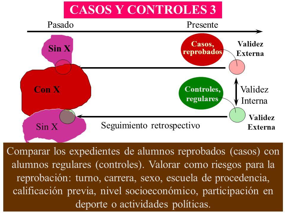 CASOS Y CONTROLES 3 Casos, reprobados Controles, regulares Validez Externa Validez Interna PasadoPresente Seguimiento retrospectivo Con X Sin X Valide
