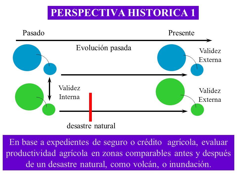 PERSPECTIVA HISTORICA 1 Validez Externa Validez Interna PasadoPresente Evolución pasada En base a expedientes de seguro o crédito agrícola, evaluar pr